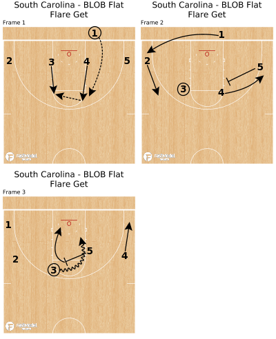 Basketball Play - South Carolina - BLOB Flat Flare Get