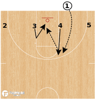 Basketball Play - South Carolina - BLOB Flat Backdoor