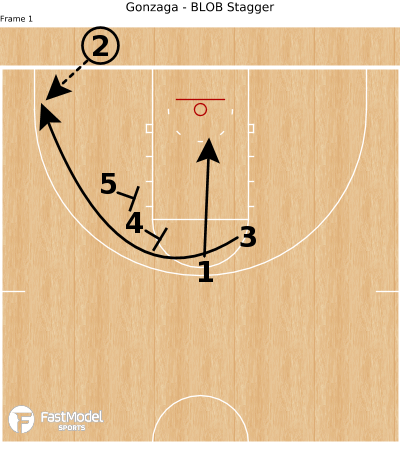 Basketball Play - Gonzaga - BLOB Stagger