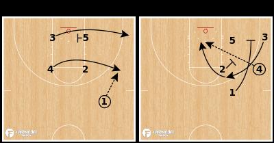 Basketball Play - South Carolina (W) - Box Lob
