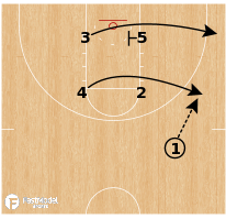 Basketball Play - South Carolina (W) - Box Lob