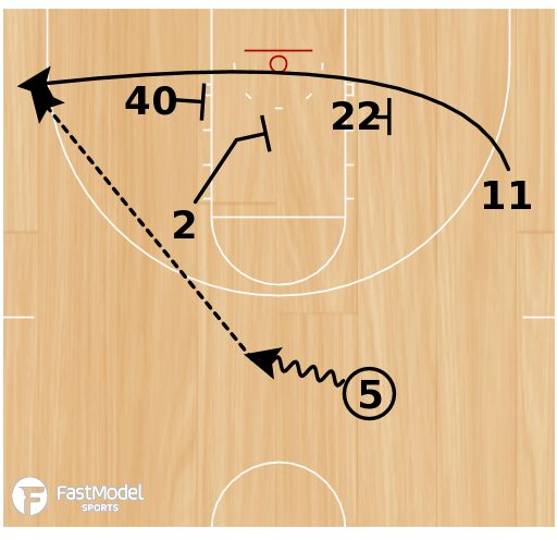 Basketball Play - Zone Offense Baseline Screening Action