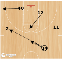 Basketball Play - 1-3-1 Zone Offense