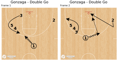 Basketball Play - Gonzaga - Double Go