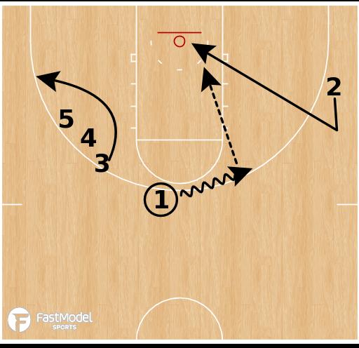 Basketball Play - Gonzaga - Double Go