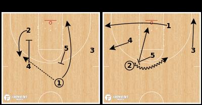 Basketball Play - Gonzaga - Rip High