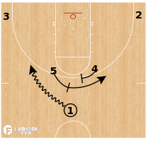 Basketball Play - Marquette - Horns Hook