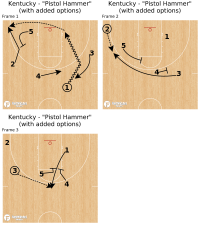"""Basketball Play - Kentucky - """"Pistol Hammer"""" (with added options)"""