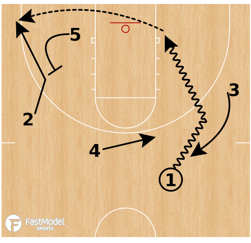 "Basketball Play - Kentucky - ""Pistol Hammer"" (with added options)"