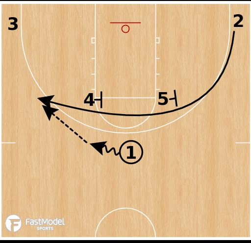 Basketball Play - Iverson UCLA Snap