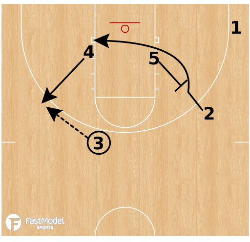 Basketball Play - Shuffle Stagger Floppy