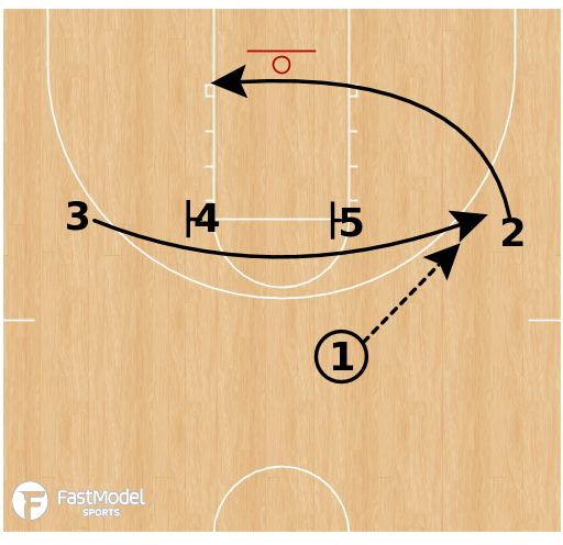 Basketball Play - Iverson Stagger Elevator