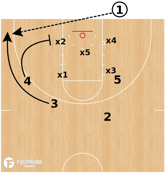 Basketball Play - Gonzaga Bulldogs - BLOB Dummy