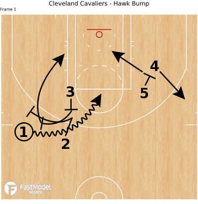 Basketball Play - Cleveland Cavaliers - Hawk Bump