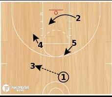 Basketball Play - Louisville Lob