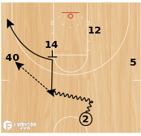 Basketball Play - UCLA Duck-in