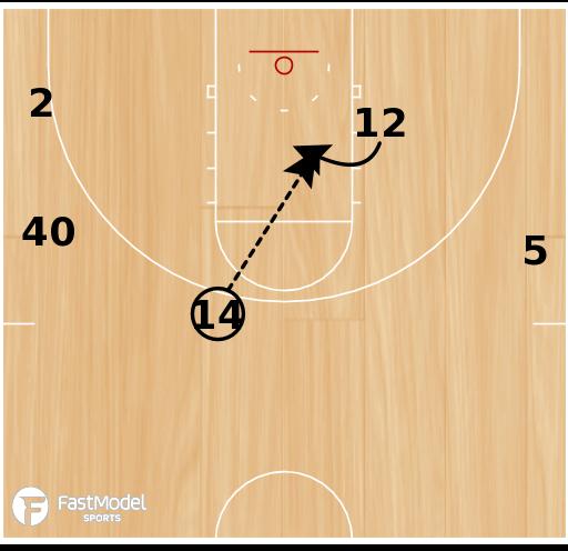 Basketball Play - UCLA Duck-in
