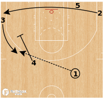 Basketball Play - Boston Celtics - Point Elbow Flare