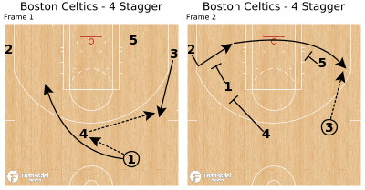Basketball Play - Boston Celtics - 4 Stagger