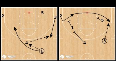 Basketball Play - Boston Celtics - 4 Stagger