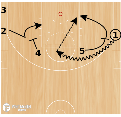 Basketball Play - Play of the Day 02-28-2011: Elbow-Curl Go 1