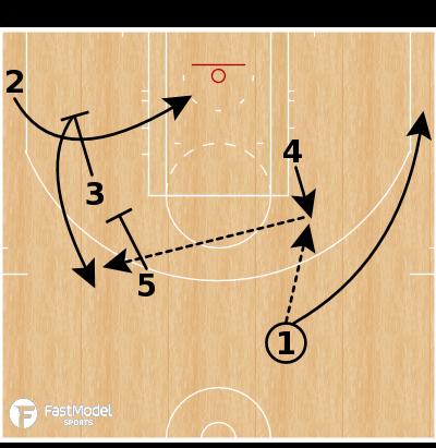 Basketball Play - Boston Celtics - ATO Elbow Stagger Split