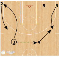 Basketball Play - Chicago Bulls - Weak Down 52 (Secondary Break)