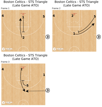 Basketball Play - Boston Celtics - STS Triangle (Late Game ATO)