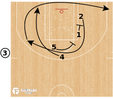 Basketball Play - OKC Thunder - EOG SLOB Stagger Down