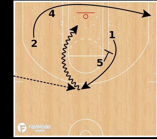 Basketball Play - OKC Thunder - EOG SLOB Stagger Down