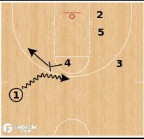 Basketball Play - Dallas Mavericks - Baseline Stagger
