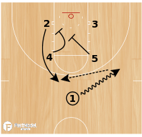 Basketball Play - Husker Reverse