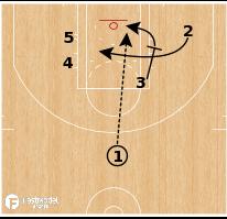 Basketball Play - Chicago Bulls - Dummy Curl