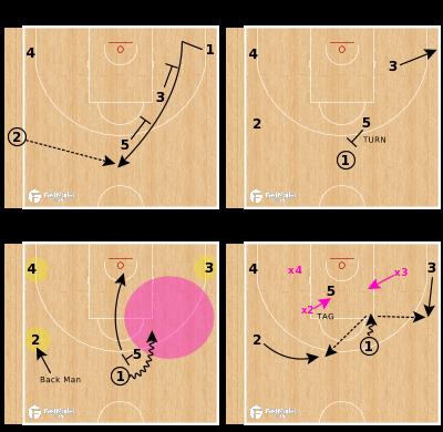 Basketball Play - Iberostar Tenerife Stagger Turn