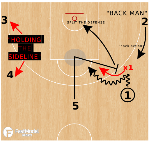Basketball Play - Spread Ball Screen Basics