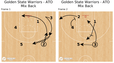 Basketball Play - Golden State Warriors - ATO Mix Back