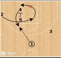 Basketball Play - Atlanta Hawks - ATO 54 Brush Lob