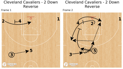 Basketball Play - Cleveland Cavaliers - 2 Down Reverse