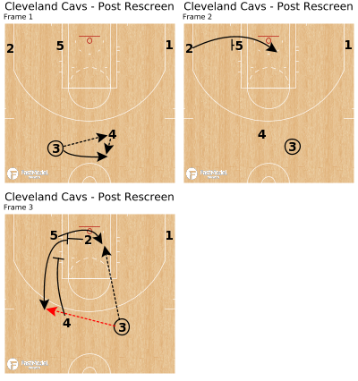Basketball Play - Cleveland Cavs - Post Rescreen