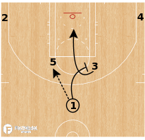 Basketball Play - Utah Jazz - Horns Rub