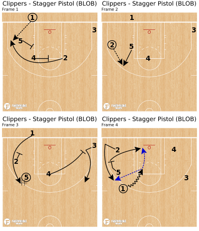 Basketball Play - Clippers - Stagger Pistol (BLOB)