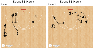 Basketball Play - Spurs 31 Hawk