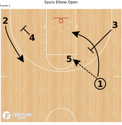 Basketball Play - Spurs Elbow Open