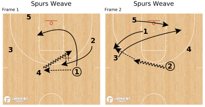 Basketball Play - Spurs Weave