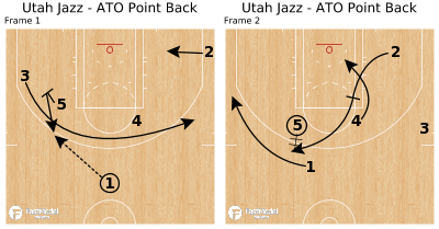 Basketball Play - Utah Jazz - ATO Point Back