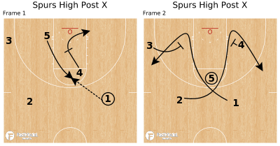 Basketball Play - Spurs High Post X