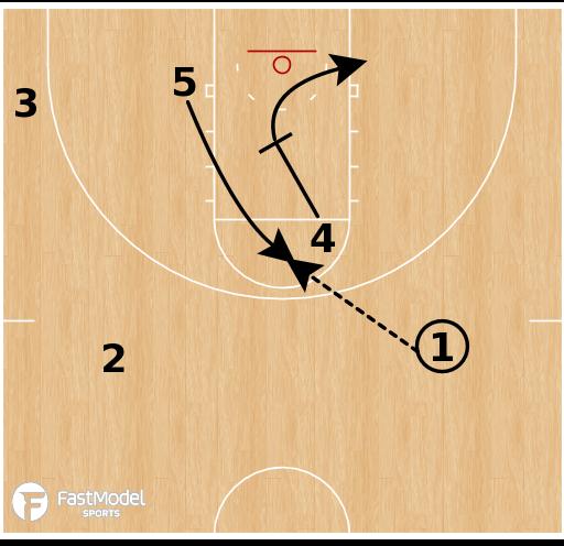 Basketball Play - Spurs High Post X