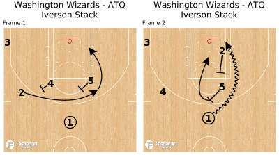 Basketball Play - Washington Wizards - ATO Iverson Stack