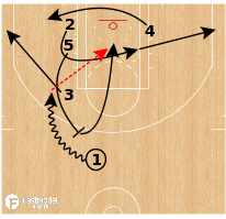 Basketball Play - Washington Wizards - Angle Short