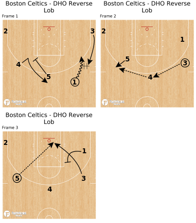 Basketball Play - Boston Celtics - DHO Reverse Lob